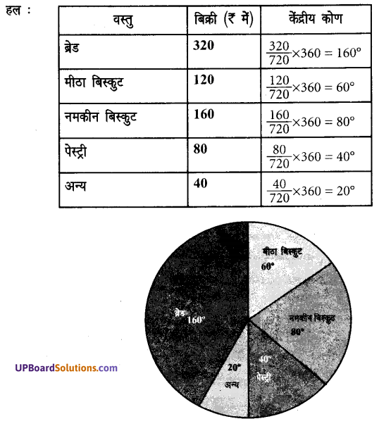 UP Board Solutions for Class 7 Maths Chapter 3 साँख्यिकी 14