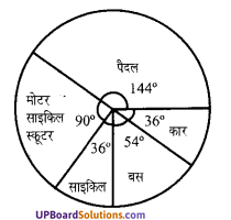 UP Board Solutions for Class 7 Maths Chapter 3 साँख्यिकी 2