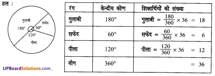 UP Board Solutions for Class 7 Maths Chapter 3 साँख्यिकी 4