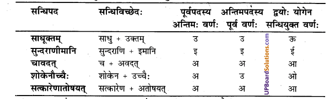 UP Board Solutions for Class 7 Sanskrit chapter 4 अतिलोभो न कर्तव्य 1