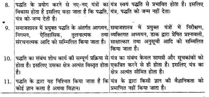 UP Board Solutions for Class 11 Sociology Introducing Sociology Chapter 5 Doing Sociology Research Methods 2