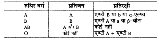 UP Board Solutions for Class 12 BiologyChapter 5 Principles of Inheritance and Variation a