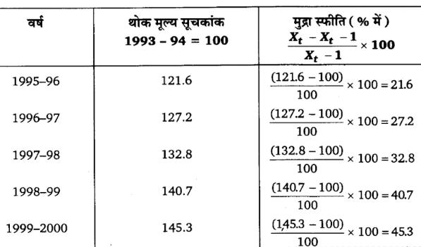 UP Board Solutions for Class 11 Economics Statistics for Economics 14