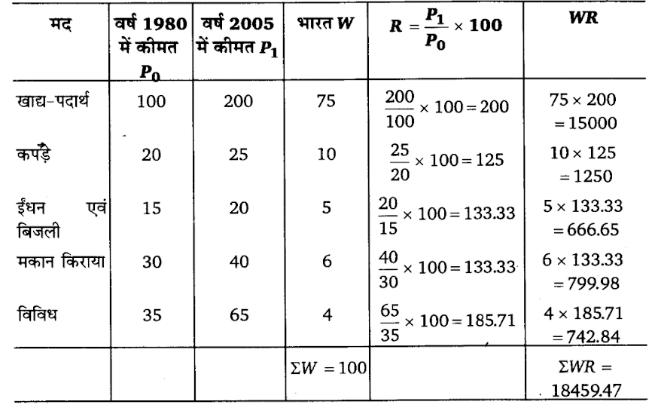 UP Board Solutions for Class 11 Economics Statistics for Economics 2