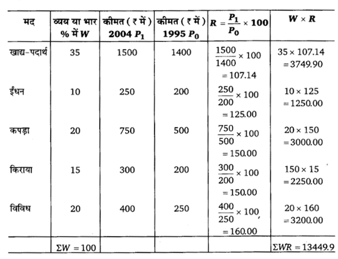 UP Board Solutions for Class 11 Economics Statistics for Economics 7