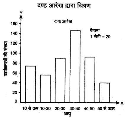 UP Board Solutions for Class 11 Economics Statistics for Economics Uses of Statiscal Method 4