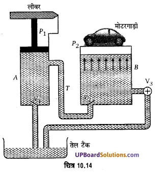 UP Board Solutions for Class 11 Physics Chapter 10 Mechanical Properties Of Fluids 57