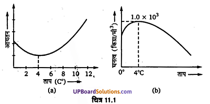 UP Board Solutions for Class 11 Physics Chapter 11 Thermal Properties of matter 30