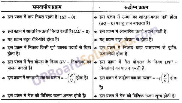 UP Board Solutions for Class 11 Physics Chapter 11 Thermal Properties of matter 34