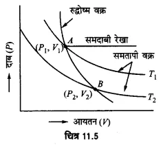 UP Board Solutions for Class 11 Physics Chapter 11 Thermal Properties of matter 42