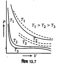 UP Board Solutions for Class 11 Physics Chapter 13 Kinetic Theory 50