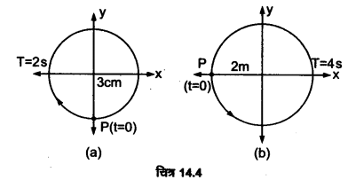 UP Board Solutions for Class 11 Physics Chapter 14 Oscillations 12