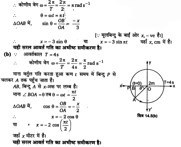 UP Board Solutions for Class 11 Physics Chapter 14 Oscillations 14