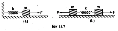 UP Board Solutions for Class 11 Physics Chapter 14 Oscillations 19