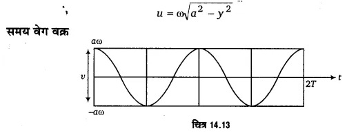 UP Board Solutions for Class 11 Physics Chapter 14 Oscillations 51