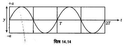 UP Board Solutions for Class 11 Physics Chapter 14 Oscillations 52