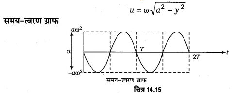 UP Board Solutions for Class 11 Physics Chapter 14 Oscillations 53