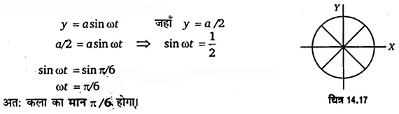 UP Board Solutions for Class 11 Physics Chapter 14 Oscillations 56