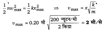 UP Board Solutions for Class 11 Physics Chapter 14 Oscillations 62