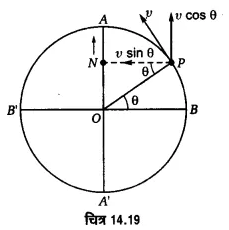UP Board Solutions for Class 11 Physics Chapter 14 Oscillations 71