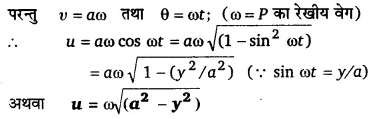 UP Board Solutions for Class 11 Physics Chapter 14 Oscillations 72