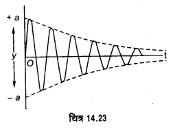 UP Board Solutions for Class 11 Physics Chapter 14 Oscillations 81