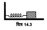 UP Board Solutions for Class 11 Physics Chapter 14 Oscillations 9
