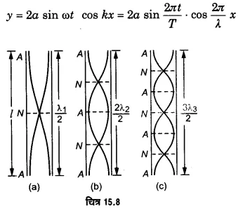 UP Board Solutions for Class 11 Physics Chapter 15 Waves 123