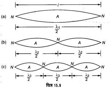 UP Board Solutions for Class 11 Physics Chapter 15 Waves 127