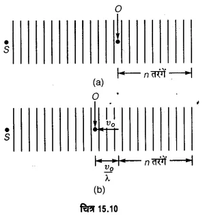 UP Board Solutions for Class 11 Physics Chapter 15 Waves 132