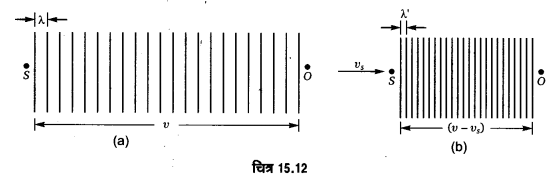 UP Board Solutions for Class 11 Physics Chapter 15 Waves 137