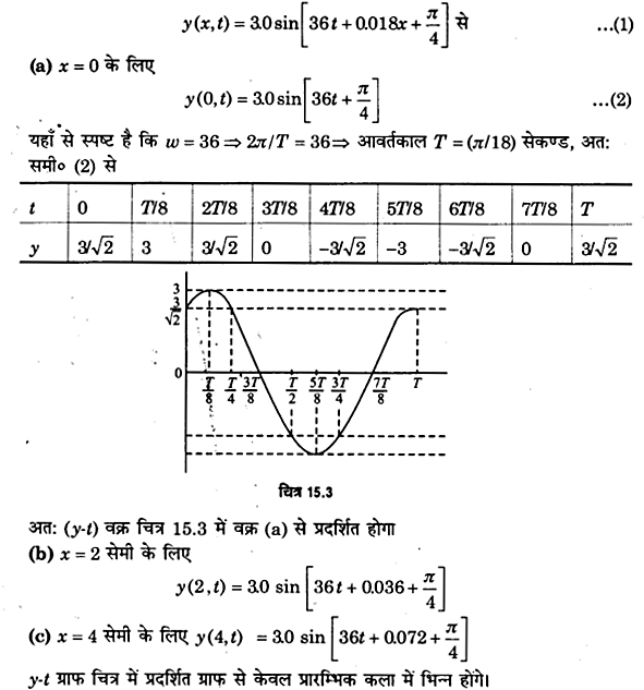 UP Board Solutions for Class 11 Physics Chapter 15 Waves 14