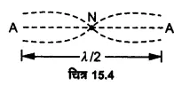 UP Board Solutions for Class 11 Physics Chapter 15 Waves 21