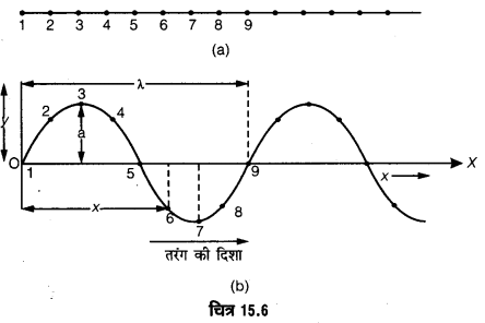 UP Board Solutions for Class 11 Physics Chapter 15 Waves 92