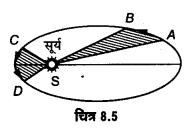 UP Board Solutions for Class 11 Physics Chapter 8 Gravitation 29