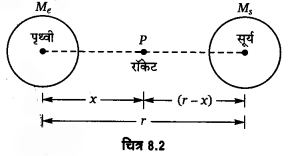 UP Board Solutions for Class 11 Physics Chapter 8 Gravitation 5