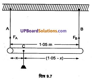 UP Board Solutions for Class 11 Physics Chapter 9 Mechanical Properties Of Solids 20