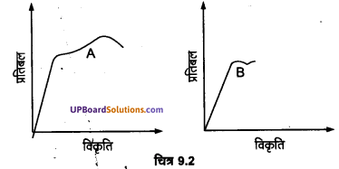 UP Board Solutions for Class 11 Physics Chapter 9 Mechanical Properties Of Solids 4