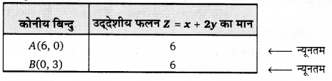 UP Board Solutions for Class 12 Maths Chapter 12 Linear Programming image 12
