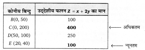 UP Board Solutions for Class 12 Maths Chapter 12 Linear Programming image 16
