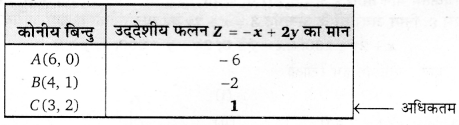UP Board Solutions for Class 12 Maths Chapter 12 Linear Programming image 18