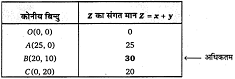 UP Board Solutions for Class 12 Maths Chapter 12 Linear Programming image 25