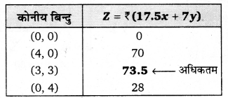 UP Board Solutions for Class 12 Maths Chapter 12 Linear Programming image 31