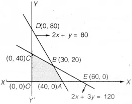 UP Board Solutions for Class 12 Maths Chapter 12 Linear Programming image 33