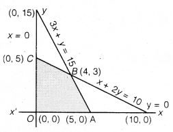 UP Board Solutions for Class 12 Maths Chapter 12 Linear Programming image 9