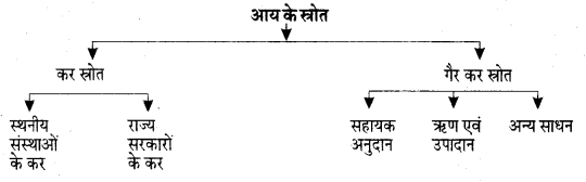 UP Board Solutions for Class 12 Economics Chapter 17 Source of Income and Items of Expenditure of Local Governing Body 1
