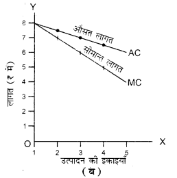 UP Board Solutions for Class 12 Economics Chapter 4 Cost of Production 13