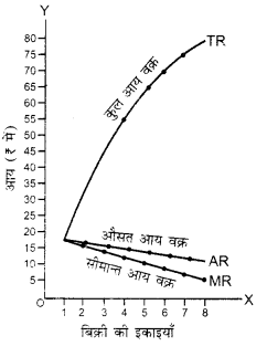 UP Board Solutions for Class 12 Economics Chapter 5 Revenue 2