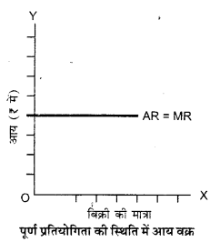 UP Board Solutions for Class 12 Economics Chapter 5 Revenue 3