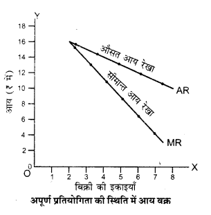 UP Board Solutions for Class 12 Economics Chapter 5 Revenue 4